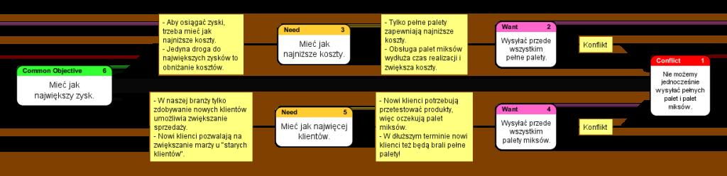 zarządzanie zmianami_
