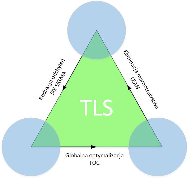 TLS Teoria Ograniczeń Lean Six Sigma