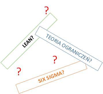 Teoria Ograniczeń Lean Six Sigma